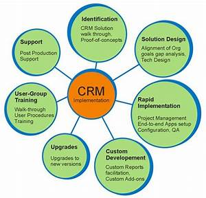 30 best CRM Concepts images on Pinterest   Bicycles ...