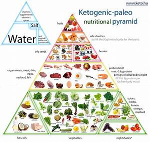 ketogenic-paleo-nutrition-pyramid | WORKOUT--FOOD ...