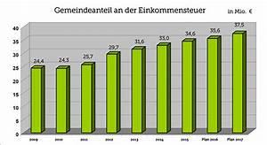 Einkommensteuer 2017 Berechnen : gemeindeanteil an der einkommensteuer 2017 entwurf stadt aalen ~ Themetempest.com Abrechnung