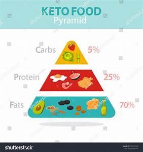 Keto Diet Plan Keto Pyramid Food Chart