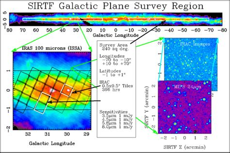 Glimpse The Galactic Legacy Infrared Mid Plane Survey
