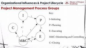 Her Likes This  Project Management Process Interactions
