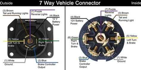 Wire Diagram 7 Pole Rv by How To Wire The Pollak Metal 7 Pole Rv Style Trailer
