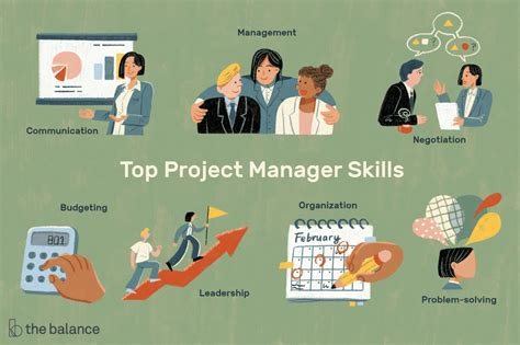 Project Management Keywords by Project Manager Skills List And Exles