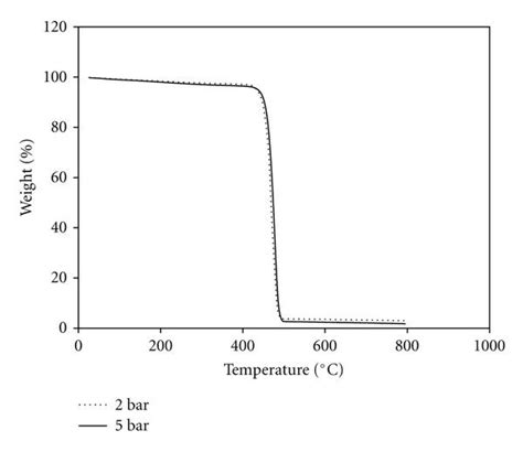 bar table thermal and mechanical properties of polyethylene doped