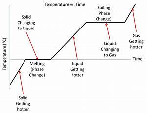 How Do Graph Temperature Versus Time For A Pure Substance