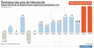 Prix Du Consuel Edf : lectricit deux hausses des prix de 5 cet t et en 2014 ~ Melissatoandfro.com Idées de Décoration
