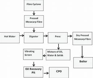 Simplified Flow Chart Of The Residual Oil Recovery System Process