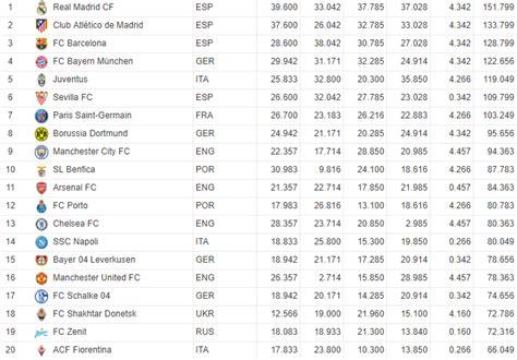 Uefa Club Rankings  201718 Season Tigerdroppingscom