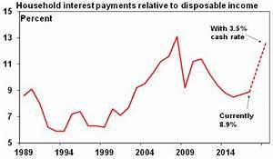 Australian's love affair with debt – how big is the risk ...