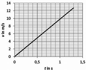 Freier Fall Geschwindigkeit Berechnen : station 5 ~ Themetempest.com Abrechnung