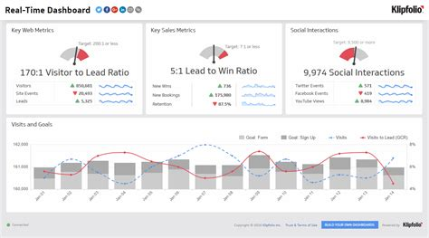 real time dashboard business dashboard examples klipfolio