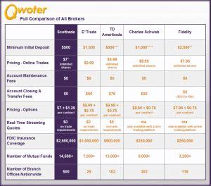 trading account comparison scottrade ira review qwoter