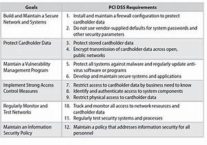 pci compliance policy psyphire With pci dss policy template