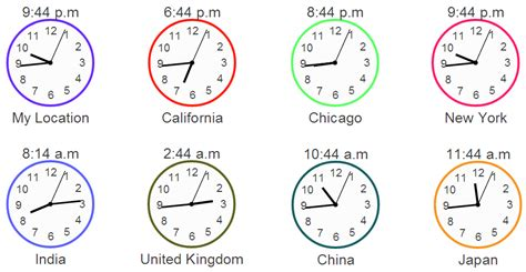 javascript visualization build world analog clocks infocaptor