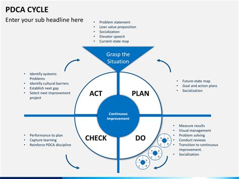 powerpoint pdca cycle sketchbubble