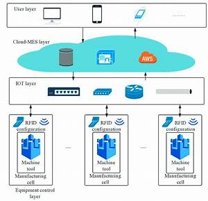 The Framework Of Manufacturing Process Of Cloud Mes System Diagram