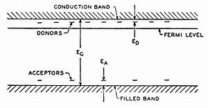 Schematic Band Diagram For Silicon With P