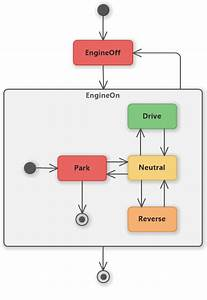 Car States  Uml State Machine Diagram