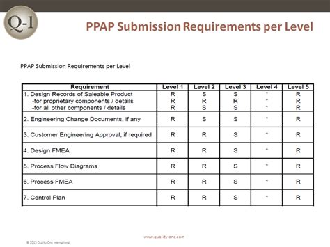 aiag psw form ppap production part approval process quality one