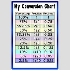 Conversion Chart A4 Laminated Poster  Maths Fractionsdecimalspercentages Ebay