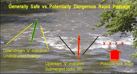 Boat Hole Definition by River Hazards How To Survive Them Paddling