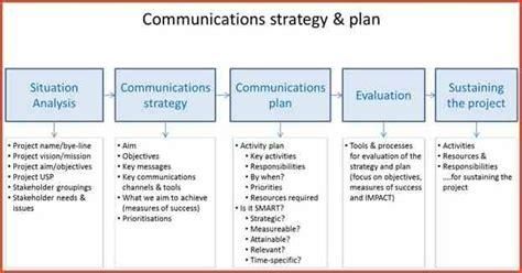 communication strategy template communication strategy template beepmunk