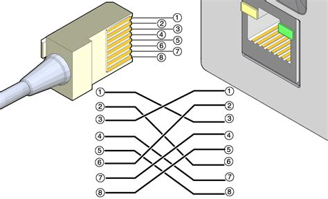 Gigabit Ethernet Cable Wiring Diagram by Crossover Cable Pinout Diagram Sun Rack Ii Power