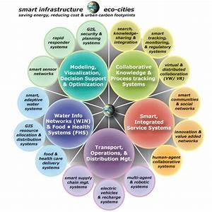 Collaborative Intelligence  U2013 Knowledge Visualization  Ibm