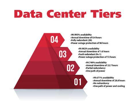 data center tiers        matter