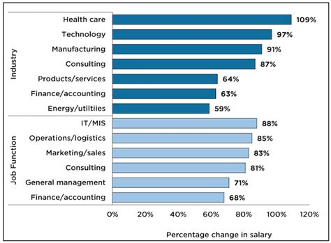 Healthcare Management Salary by Offers Up In Tech Healthcare