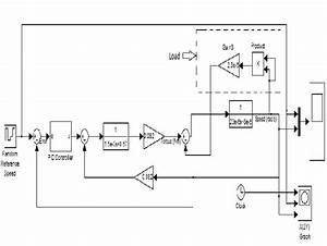 Simulink Model Of Bldc Motor With Pid Controller