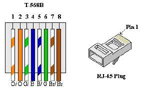 Ethernet B Standard Wiring by Cat6 Kabel Funker Funker Ikke Internett Og Nettverk