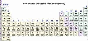 Ionization: Values Of Ionization Energy