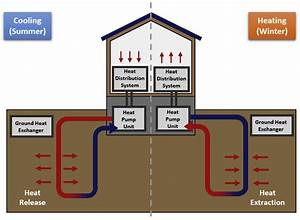 Concept Of The Ground Source Heat Pump  Gshp  System For