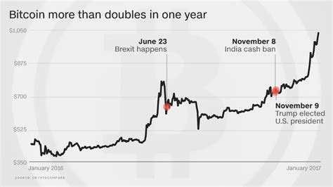 By default, information is provided for the last week, but users are able to choose one day/week/month/year, three months of data, or custom. Bitcoin tops $1,000...highest level in 3 years