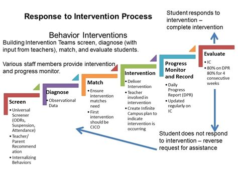 preschool behavior interventions mps rti process 350
