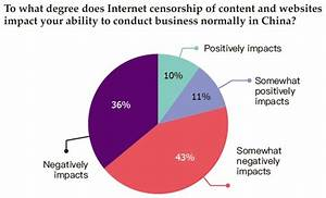IPR laws and internet censorship harm US businesses in China