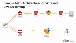 AWS April Webinar Series - Securely Deliver High Quality ...