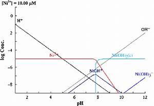 Speciation Diagram Of Nickel