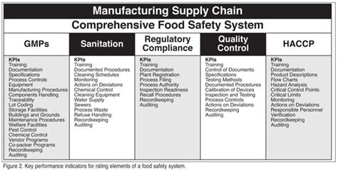 fsma food safety plan template yahoo image search