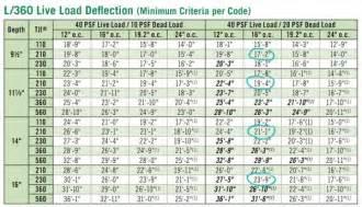 Engineered Floor Joist Calculator by How To Frame A Floor Inside Icf Walls Part 2 Floor