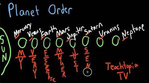 Planet Order tutorial with a mnemonic device by ...
