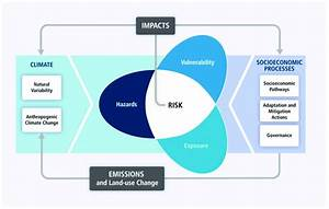 The Ipcc Ar5 Conceptual Framework With Risk At The Center