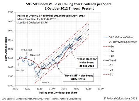 The Current Microtrend In The S&p 500  Business Insider