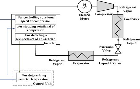 schematic of a dc inverter air conditioner 7 download scientific diagram