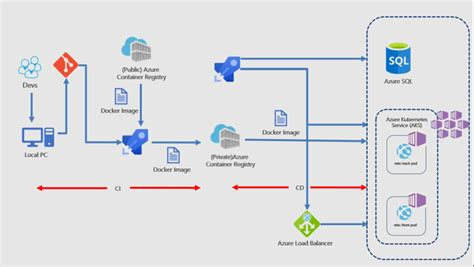 deploying  multi container application  azure