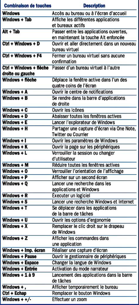 comment installer un raccourci sur le bureau les raccourcis clavier pour windows 10