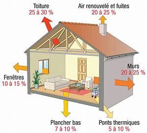 bien isoler les combles With type d isolation maison
