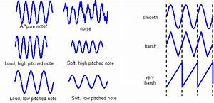 Math And Science In Music  U2013 Sound Waves